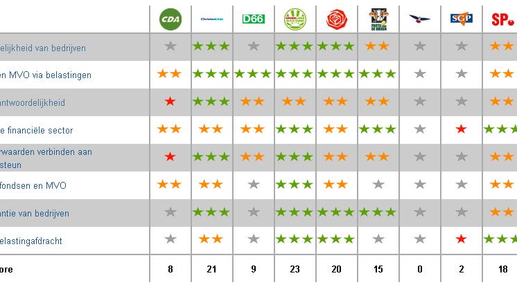 MVO Meter geeft inzicht in MVO-plannen politieke partijen