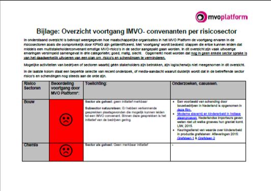 MVO Platform: voortgang convenanten te pover