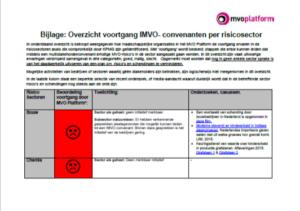 Brief over voortgang IMVO-convenanten voor AO 22 juni 2016